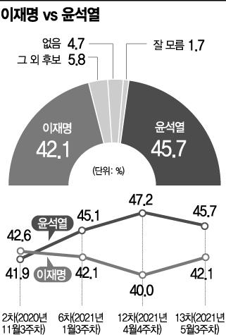 [아경 여론조사] 윤석열, 차기대선주자 1위 유지…'이재명과는 오차범위 내 접전'