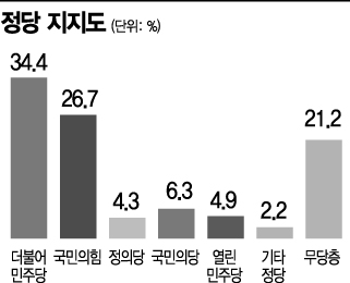 """[아경 여론조사]민주당 경선연기 갈등… """"연기 반대"""" 65.1%"""
