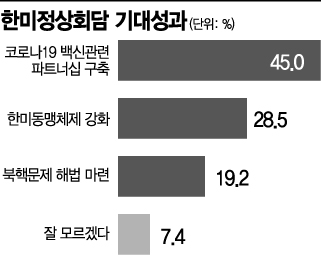 """[아경 여론조사]국민45% """"한미회담서 백신 결판"""""""