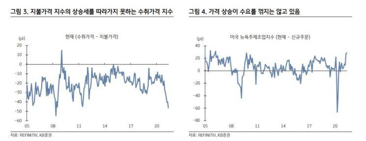 美 인플레이션 가속패달…서학개미, 2분기 실적 관전포인트는?
