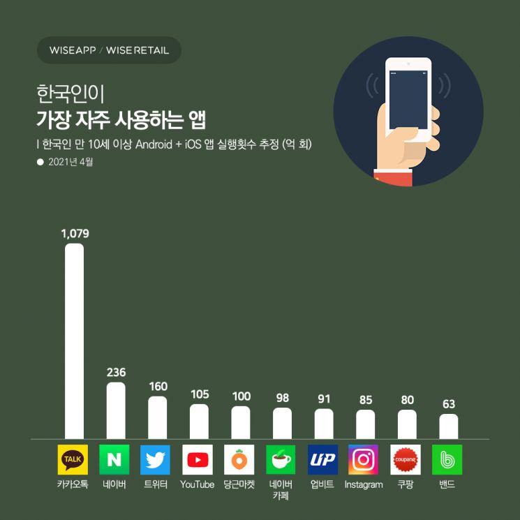 한국인 인스타그램보다 '당근마켓' 자주 썼다