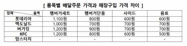 햄버거 프랜차이즈의 품목별 배달 가격과 매장 가격 차이.
