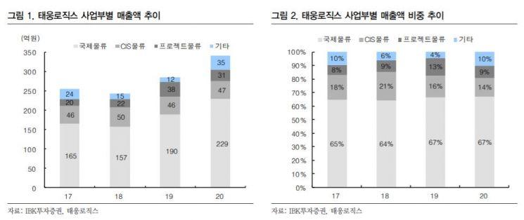 """[클릭 e종목]""""운임 강세 지속…태웅로직스 깜짝 실적 추가"""""""