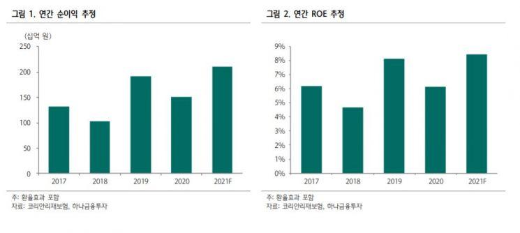 """[클릭 e종목]금리 상승에 배당 매력까지…""""코리안리, 추가 상승 여력"""""""