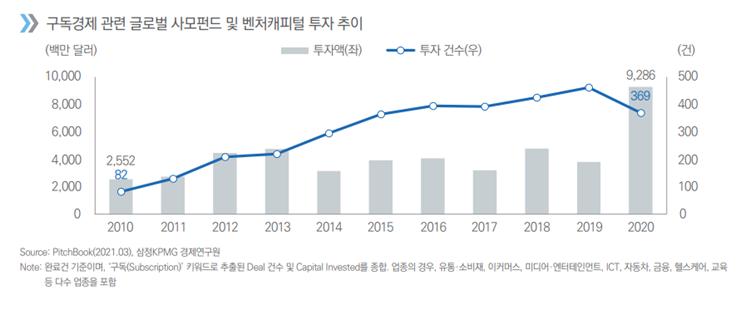 구독경제 관련 글로벌 사모펀드 및 벤처캐피털 투자 추이 그래프. ⓒ삼정KPMG 경제연구원