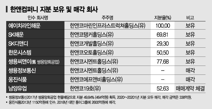 한앤컴퍼니, 한온시스템·SK해운 '살린 손' 이번에도~
