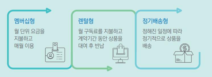 구독 경제 비즈니스 주요 유형. ⓒ삼정KPMG 경제연구원