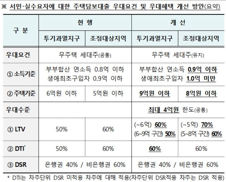 LTV 완화 앞두고 중저가 아파트 '9억' 키맞추기 시동