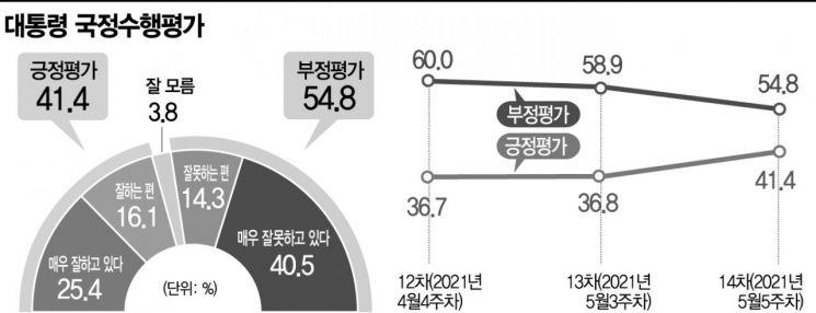 [아경 여론조사]한미정상회담 70%가 긍정 평가…文 지지율 40%대 반등