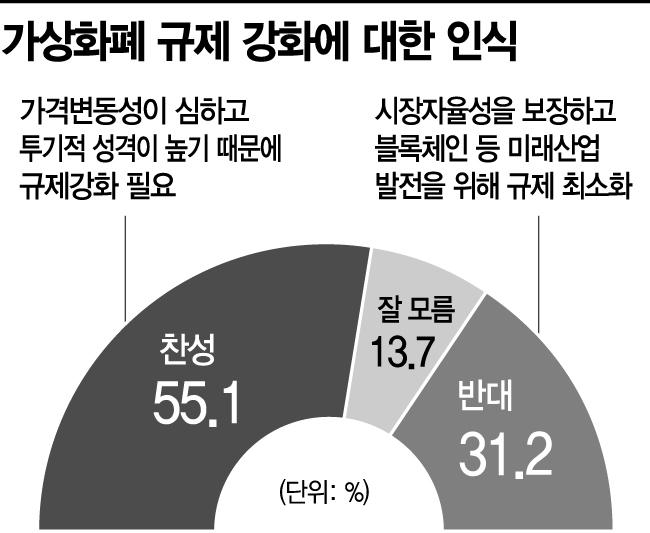 """[아경 여론조사]국민 과반이 """"가상화폐 규제강화 찬성"""""""