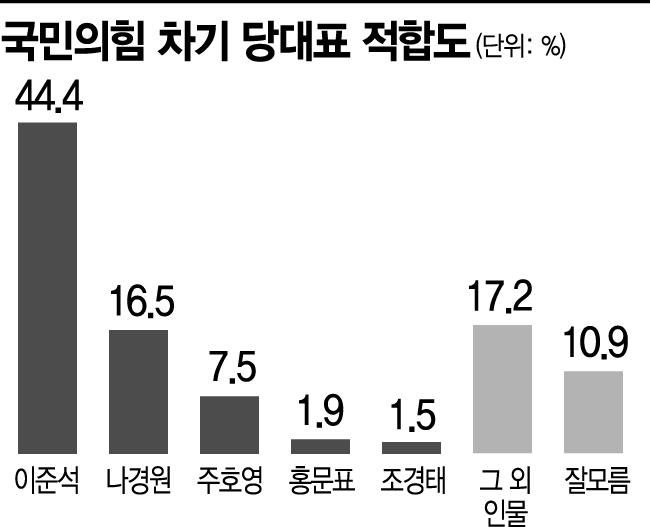 [아경 여론조사] 국민의힘 당대표 후보에 이준석 압도적 1위