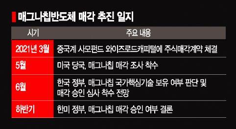 'OLED 구동칩' 국가핵심기술 지정…정부, 매그나칩 '中 매각' 제동거나
