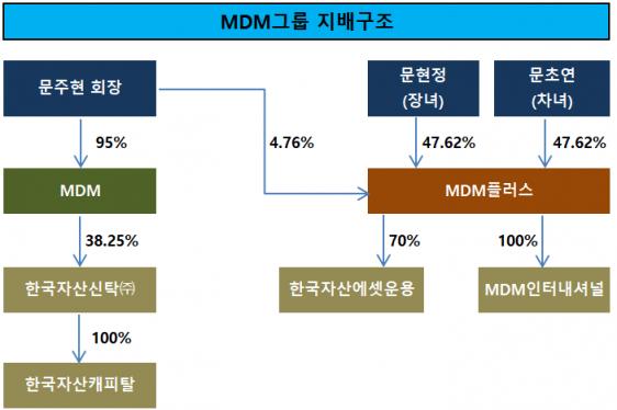 [지배구조]MDM그룹, 홈플러스 부지 개발 본격화