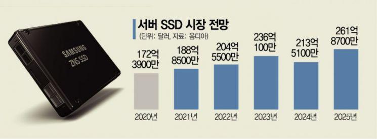 """""""반도체 공급 부족 지속…3Q 기업용 SSD 가격 15% 오른다"""""""