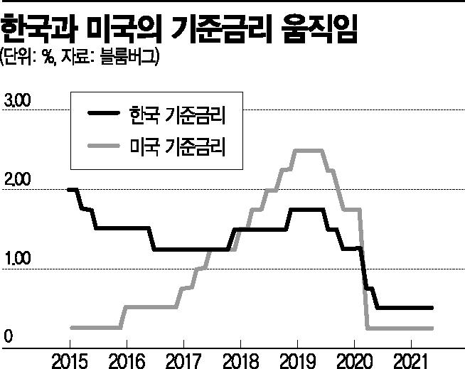 [이종우의 경제읽기]한은·Fed 금융완화 정책 축소 시그널…자산시장 머니무브 변화 기대