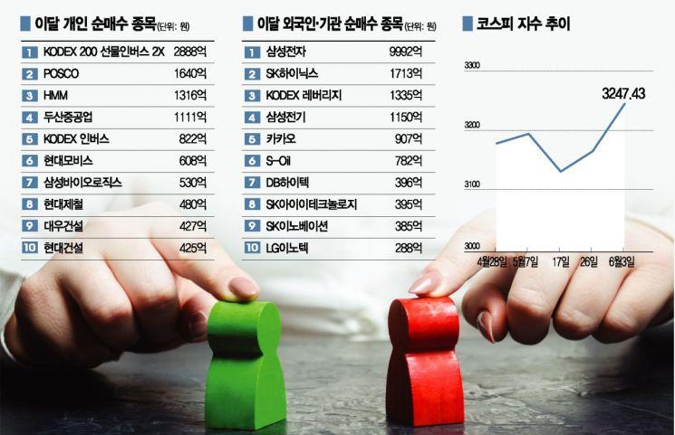 '경기민감주' 담은 개인 vs 'IT 대형주' 품은 외인·기관