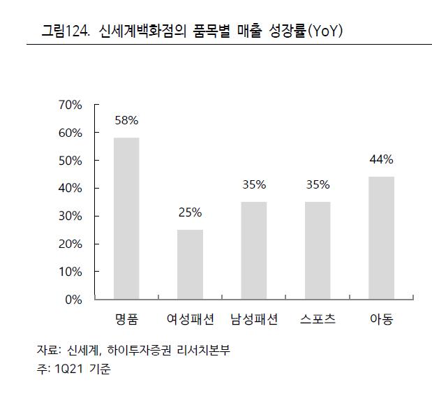 [종목속으로] 보복 소비 최수혜주 신세계, 부활 신호탄