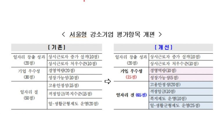 청년이 일하기 좋은 '서울형 강소기업' 50개 선정…일·생활균형 문화 확산
