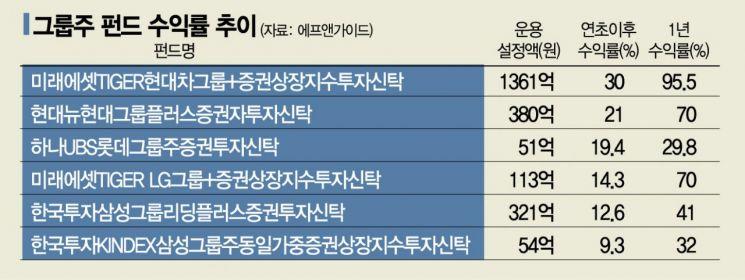 현대·LG이어 롯데에도 밀린 삼성그룹株
