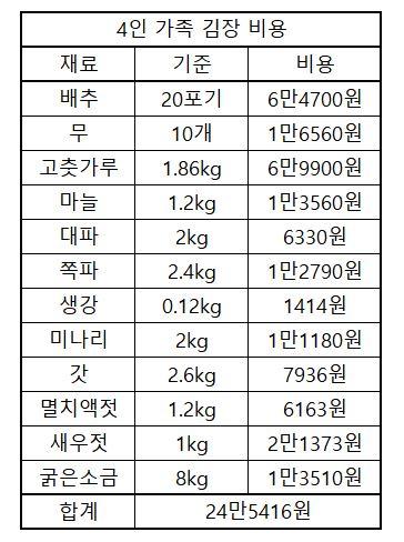 8일 기준 4인 가족 김장 비용