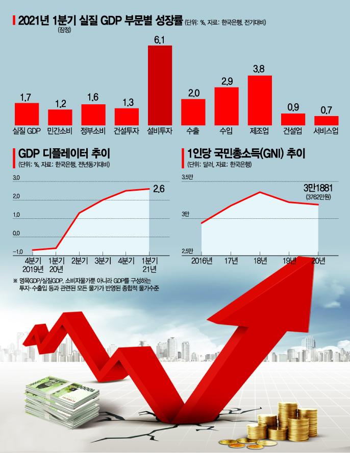 [위크리뷰]경제회복에도 'K-양극화' 우려…한은, 하반기 금리인상 시사