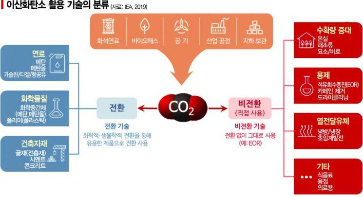 '수소 1위' 한국, 이산화탄소 기술도 치고 나간다