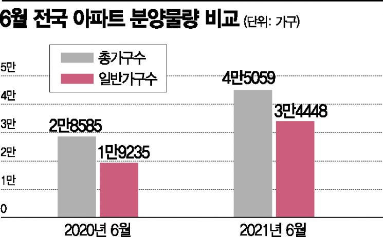 """[실전재테크] """"사전청약 피하자"""" 6월 전국에서 4만5000가구 분양"""