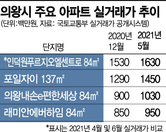 [르포] GTX·월판선 겹호재에 의왕 집값 천정부지… 84㎡, 15억 찍은지 한달만에 '16억'