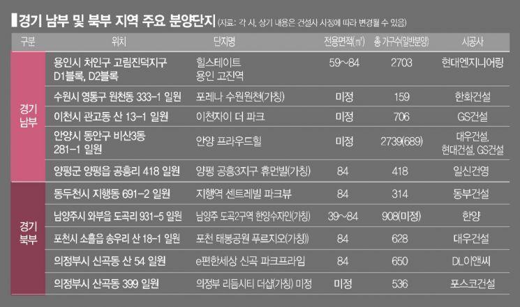 [실전재테크] 연말까지 경기도 8만가구 분양…'안·시·성' 주목