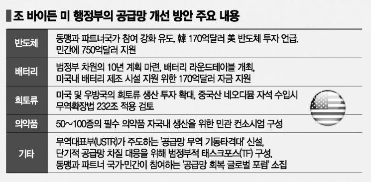 바이든 '공급망 동맹'에 74번 언급…한국 역할 커졌다