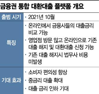 대환대출 '자체 플랫폼' 검토하는 은행권…인뱅 행보에 주목