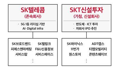 """""""SKT 2.0 시대"""" SK텔레콤, 통신사-투자사 기업분할…5대1 액면분할 추진(상보)"""
