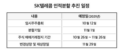 [종합]통신사·투자사로 쪼갠다…SKT발 '딥체인지' 본격화