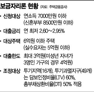 세종시 '보금자리론' 대출액 제한 풀려…부동산 안정책 역행