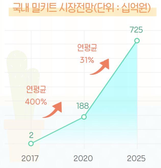 국내 밀키트 시장전망 (자료=한국농수산식품유통공사(aT) 식품산업통계정보)