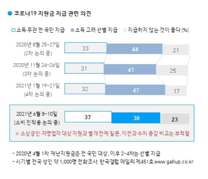 소비 진작용 지원금, '선별 38% vs 전국민 37%' 의견 팽팽…'지급 말아야' 23%