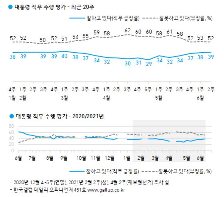 文 대통령 지지율, 4주 연속 상승 40%대 근접[갤럽]