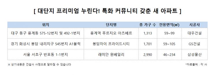 수영장에 영어학원까지…커뮤니티 차별화에 아파트 '억대 웃돈'