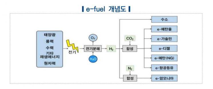"""""""온실가스 줄이는 친환경 합성연료 'e-퓨얼' 뜬다"""""""