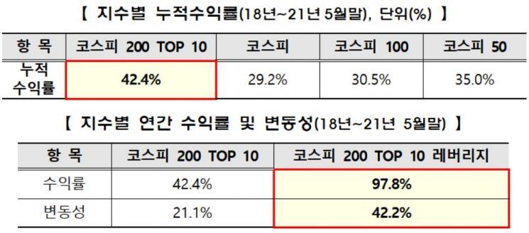 거래소, '코스피200 TOP 10 지수' 2종 발표
