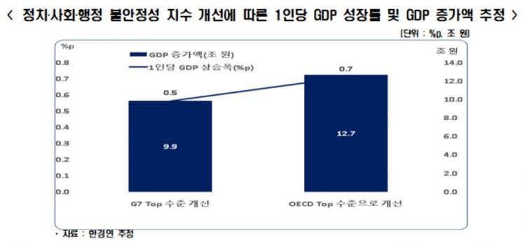 자료제공=한국경제연구원