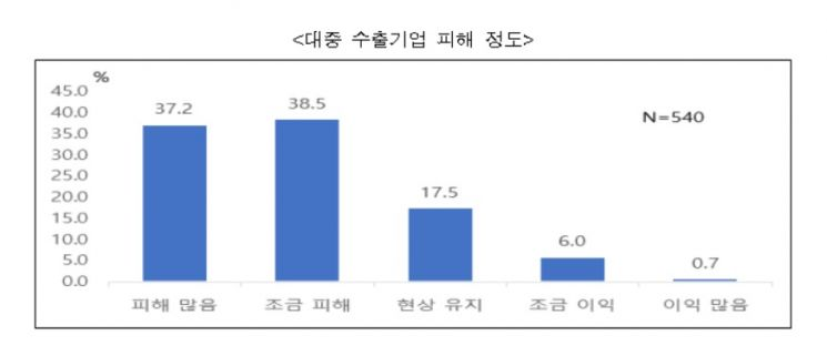 자료제공=한국무역협회