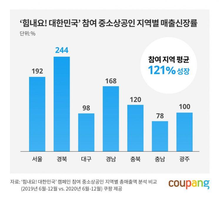 쿠팡, 중소상공인 지원사업 참여업체 매출 1년새 121%↑