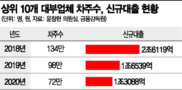 [서민 대출절벽]내달부터 최고금리 인하…32만명 '금융 난민' 전락하나