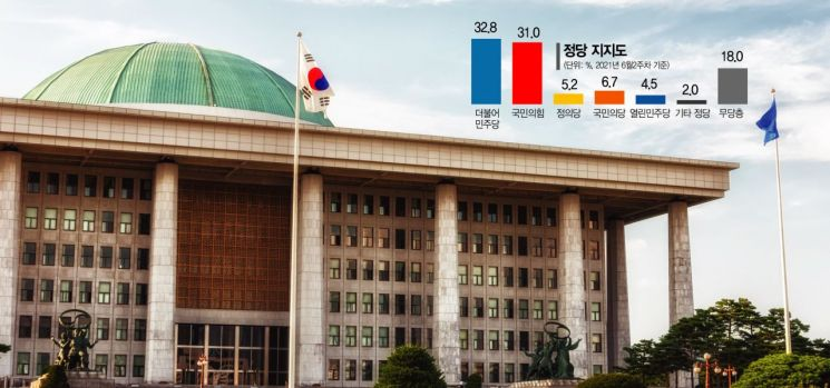 [아경 여론조사] 국민의힘 지지율 30%대 넘었다… 이준석 돌풍·전당대회 효과