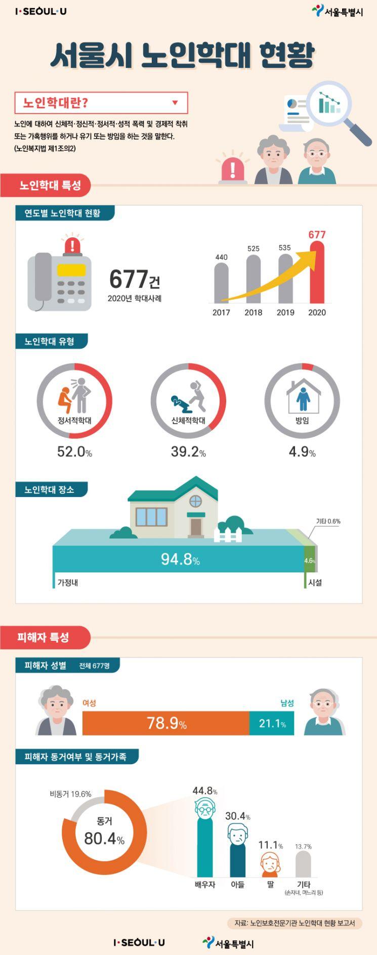 서울시, 노인학대 전담기관 4개 권역으로 확대…'고위험 가구'엔 경찰과 합동점검