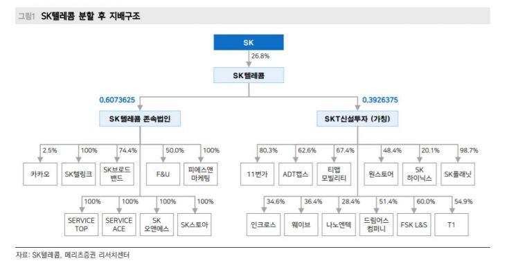 """[클릭 e종목]""""분할 앞둔 SK텔레콤, 주가 상승 정당…7월까지 오른다"""""""