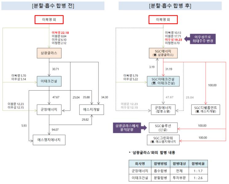 SGC에너지 지배구조 표. [그래픽·분석]=임희진
