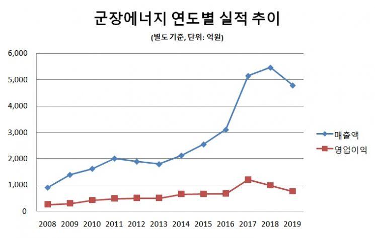 [그래픽·분석]=임희진