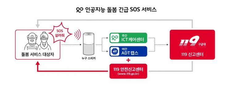 """""""아리아, 구해줘"""" SKT 인공지능 돌봄, 어르신 100명 구했다"""